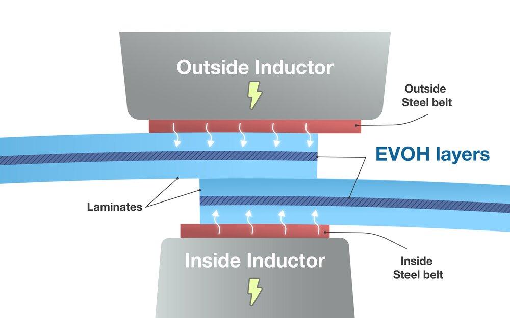PBL tube heating process