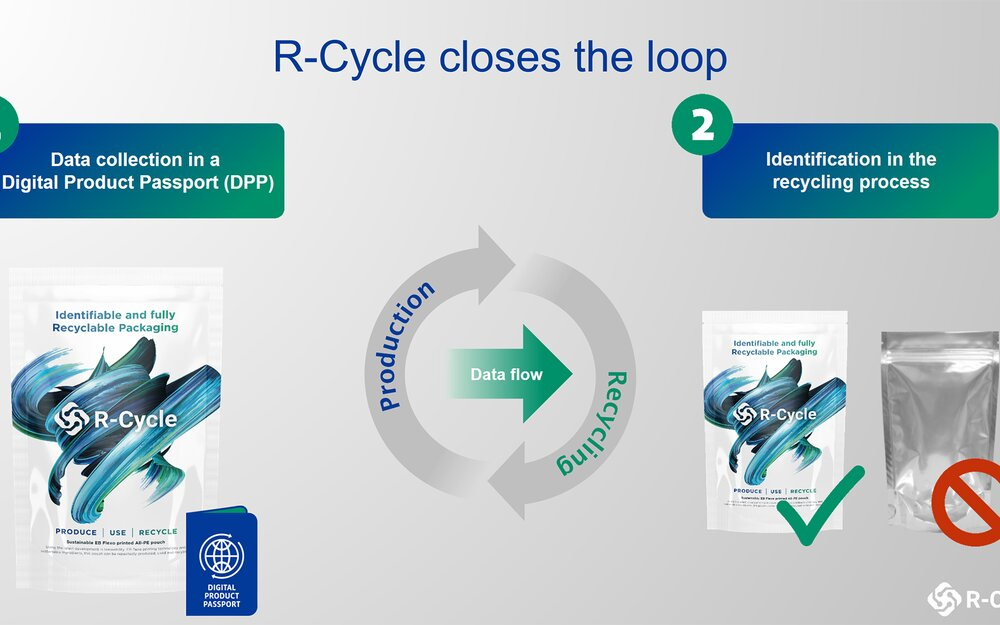 With R-Cycle, production machines automatically record recycling-relevant properties in a digital product passport, route it through the value chain, and make it available in the recycling process via a corresponding marking on the packaging.